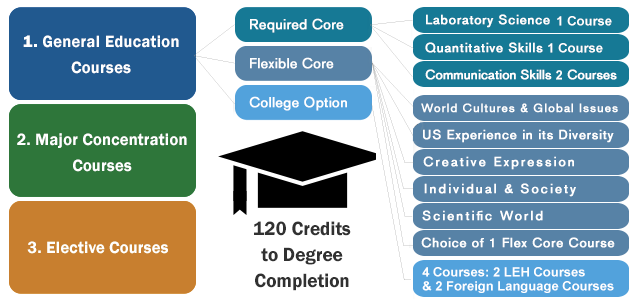 lehman college bachelor degree 120 credits
