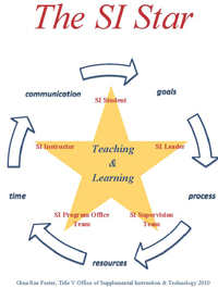 The Dynamics of Supplemental Instruction